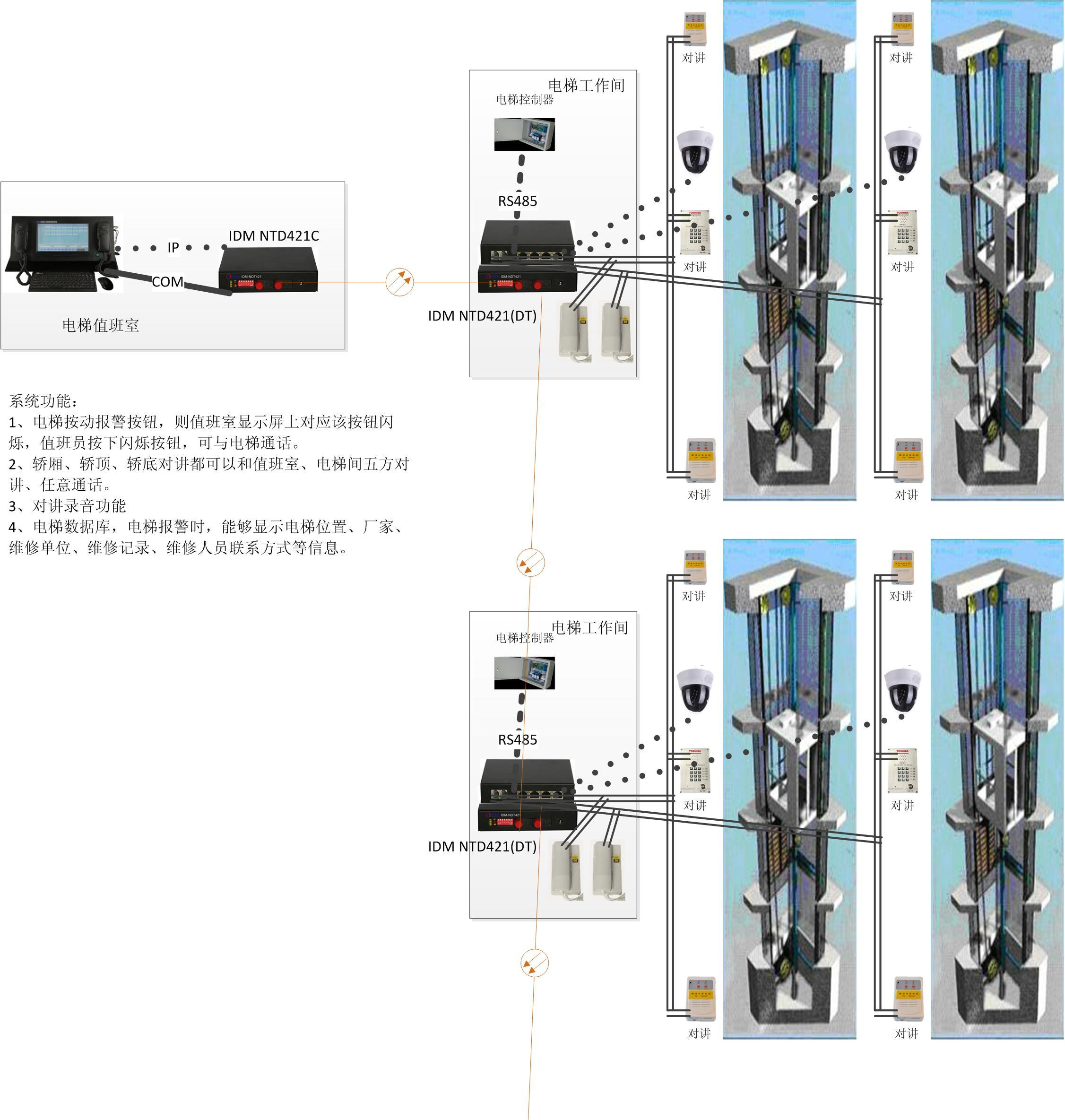 电梯五方对讲电话光端机