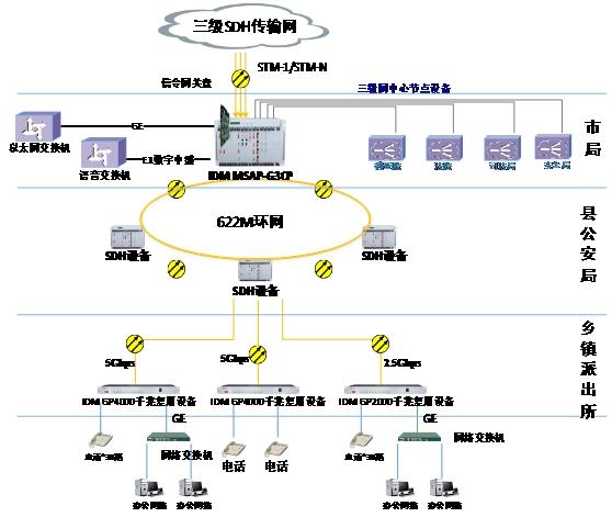 宽带光纤信息通信网图一.JPG