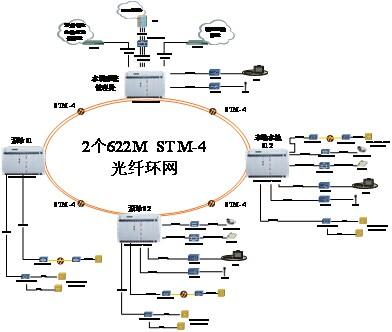 SDH环网光通信系统图.jpg