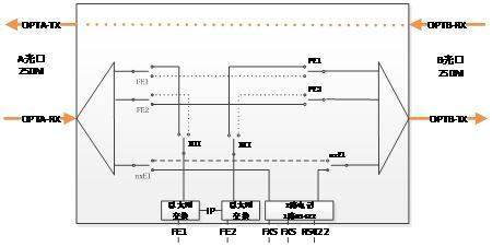 在用户接口上,提供4组以太网接口,2路电话(局端,远端,磁石,二线音频)