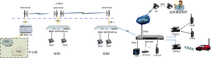 无线sdh微波传输方案示意图